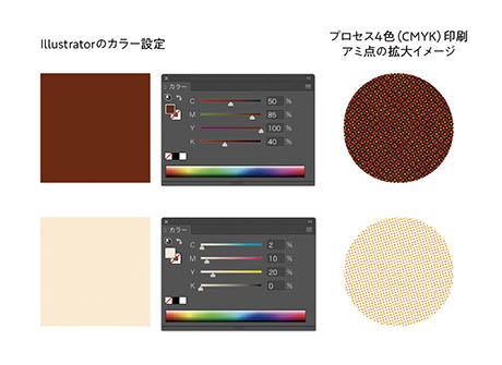 プロセス4色印刷のアミ点イメージ CMYK